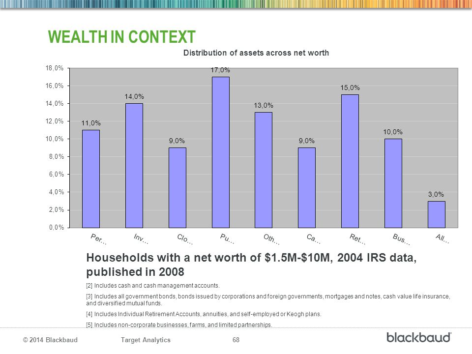 Wealth in context Households with a net worth of $1.5M-$10M, 2004 IRS data, published in 2008. [2] Includes cash and cash management accounts.